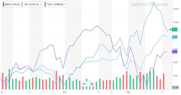 Рис. 2. Сравнение динамики акций Berkshire Hathaway Inc. с индексами Dow Jones и NASDAQ за 2,5 месяца 2021 г. Источник: finance.yahoo