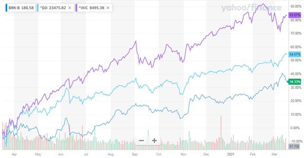 Рис. 1. Сравнительная динамика в 2020 г. акций Berkshire Hathaway Inc. и индексов Dow Jones и NASDAQ. Источник: finance.yahoo