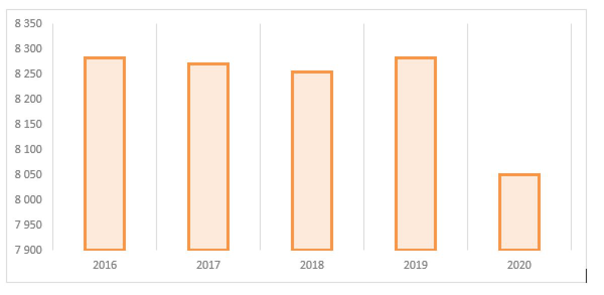 «ТНС энерго Ярославль» Обзор показателей региональной энергетической компании — главного энергоисточника Ярославской области