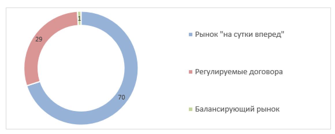 Рис. 3. Источник: отчёт за 2019 г. ПАО «ТНС энерго Ярославль»