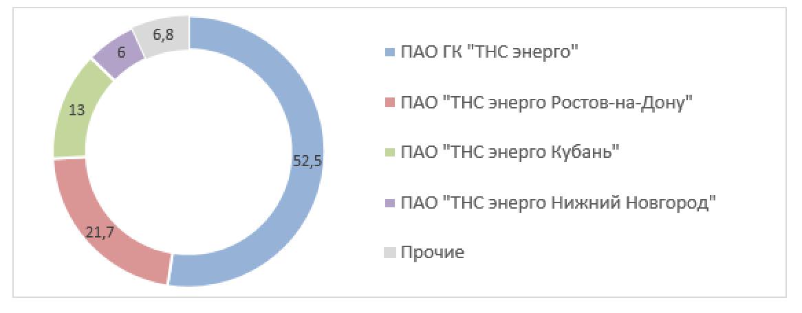 Рис. 6. Источник: список аффилированных лиц ПАО «ТНС энерго Ярославль» на 31.12.2020 г.