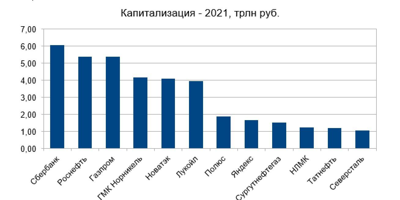 Рис. 2. Рыночная капитализация по состоянию на февраль 2021 г.
