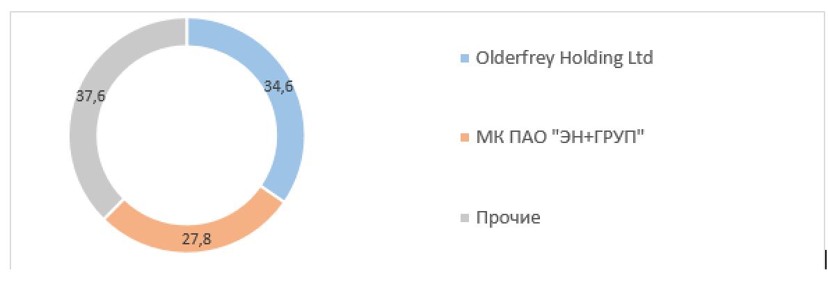 Рис. 2. Источник: сайт ПАО «ГМК «Норильский никель»