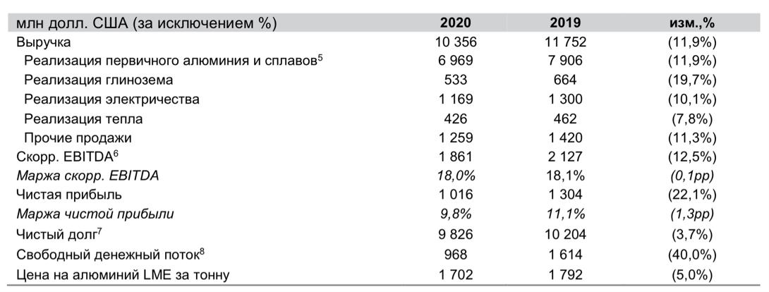 Рис. 2. Динамика финансовых показателей компании в 2020 г. относительно 2019 г. Источник: пресс-релиз компании по итогам II полугодия и всего 2020 г.