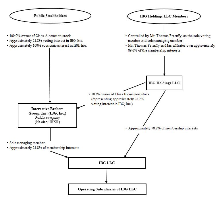 Рис.3. Структура акционерного капитала IBKR. Источник: форма 10-k