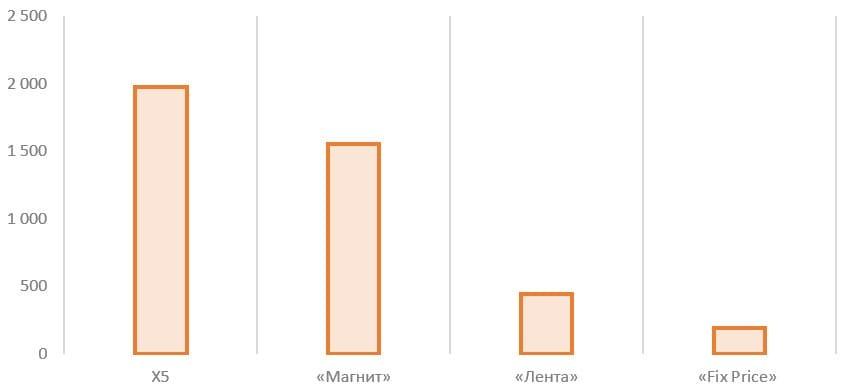 Рис. 20. Источник: проспект эмиссии «Fix Price», пресс-релизы «Лента», «Магнит», X5