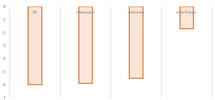 Рис. 22. Источник: проспект эмиссии Fix Price, пресс-релизы «Лента», «Магнит», X5