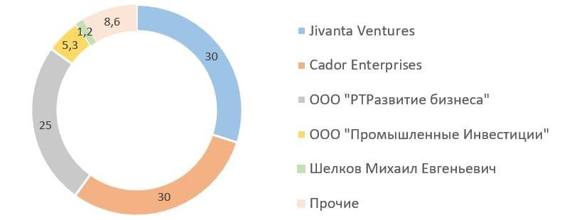 «В Россию с любовью», или почему 60% акций «ВСМПО-АВИСМА» вернулись с Кипра на Родину