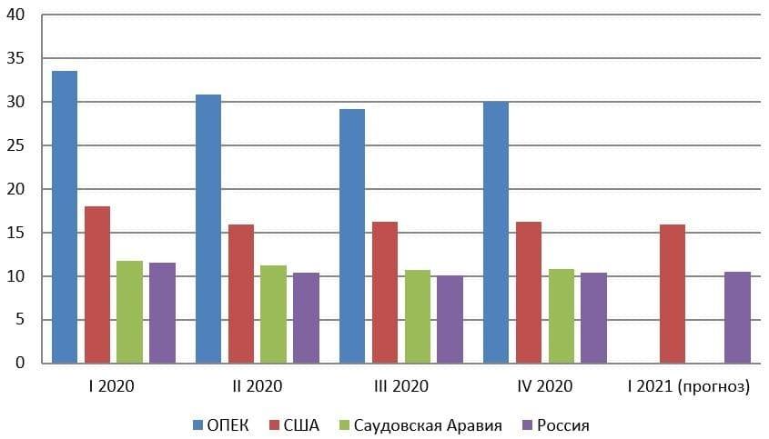 Рис. 2. Источник: Энергетический бюллетень. Вызовы углеродного регулирования. Март 2021. Аналитический центр при Правительстве РФ