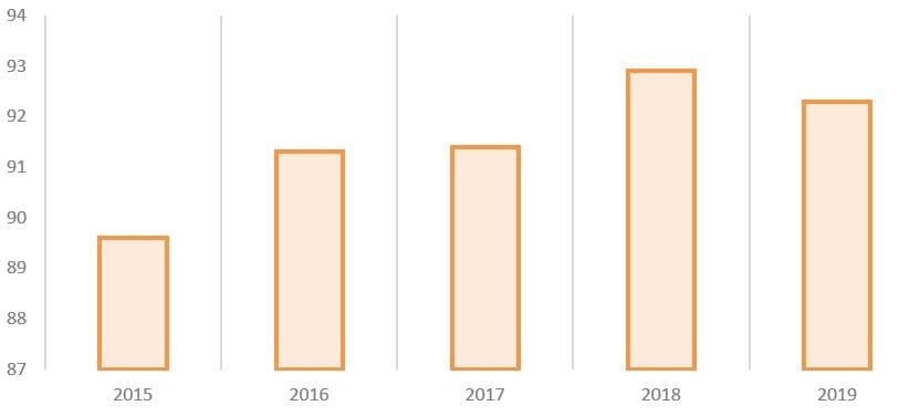 Рис. 4. Источник: годовые отчёты ПАО «Химпром»