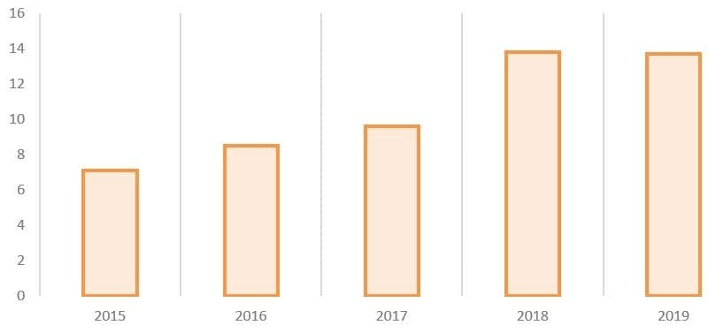 Рис. 5. Источник: годовые отчёты ПАО «Химпром»