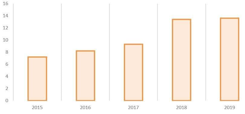 Рис. 3. Источник: годовые отчёты ПАО «Химпром»