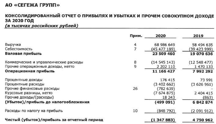 Рис. 4. Отчёт о прибылях и убытках за 2020 год. Источник: МСФО 2020
