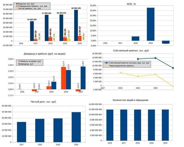 Рис. 3. Сводка финансовых показателей компании. Диаграммы построены на основе данных отчётности МСФО