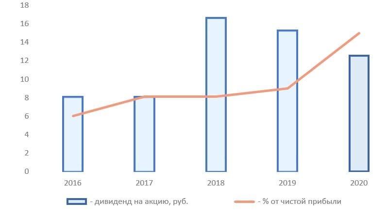 Дивиденды «Газпрома» по итогам 2021 года могут побить рекорд