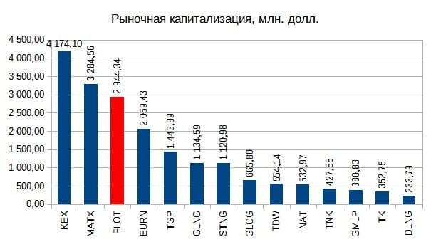 Рис. 6. Источник данных: EDGAR, Мосбиржа, investing. com, отчёты ПАО «Совкомфлот»