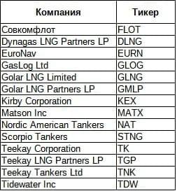 Рис. 1. Расшифровка биржевых тикеров компаний