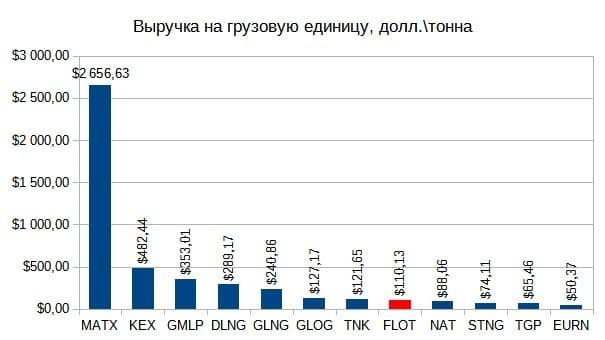 Рис. 5. Источник данных: EDGAR, для ПАО «Совкомфлот» — финансовые отчёты компании, презентация для инвесторов