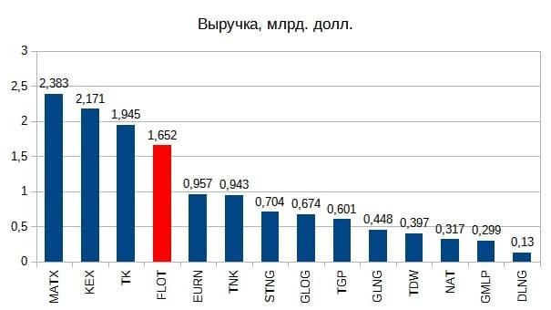 Рис. 2. Источник данных: EDGAR, для ПАО «Совкомфлот» — отчёты компании