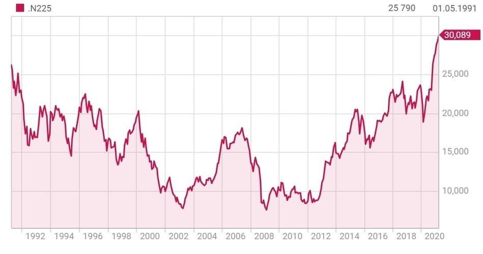 Рис. 5. Индекс Nikkei 225. Источник — Reuters.com