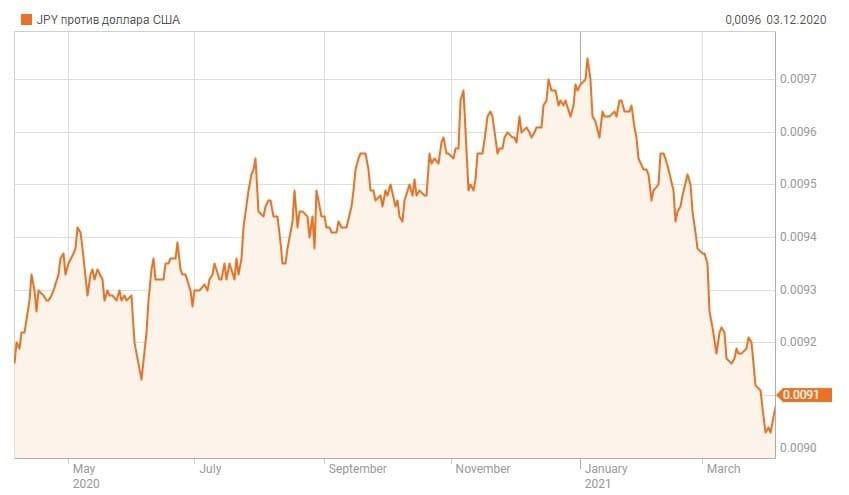 Рис. 2. Курс иены относительно доллара США. Источник — Reuters.com