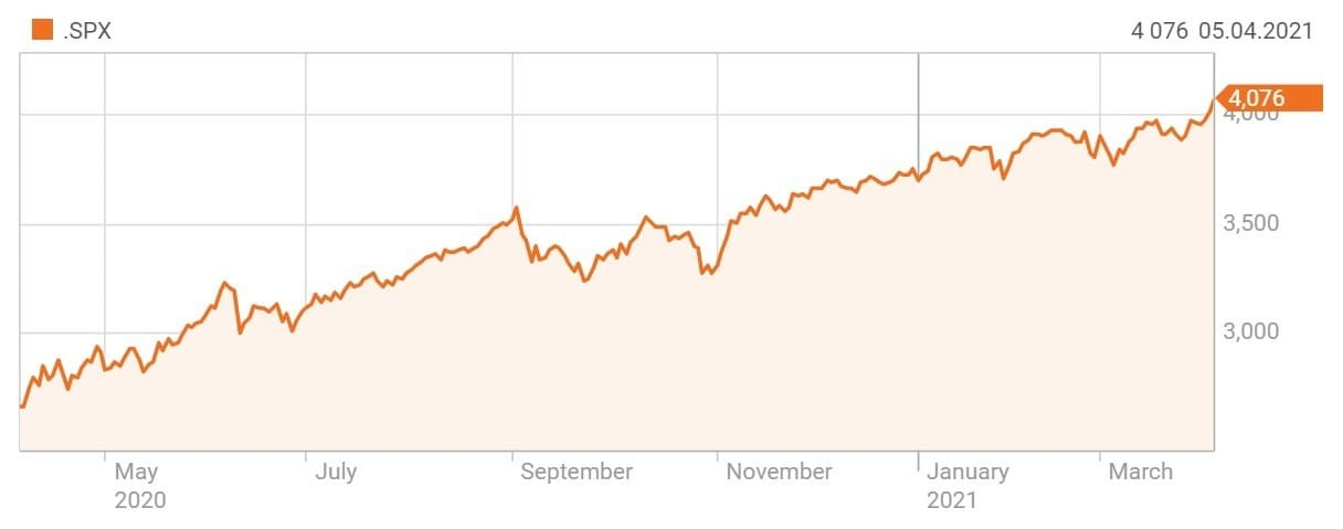 Рис. 6. Индекс S&P 500. Источник — Reuters.com