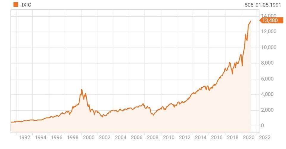 Рис. 4. Индекс NASDAQ. Источник — Reuters.com