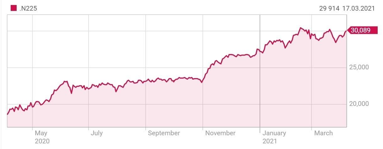 Рис. 7. Индекс Nikkei 225. Источник — Reuters.com
