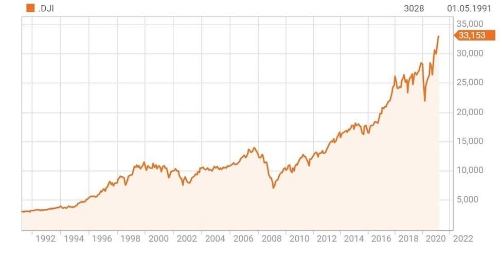 Рис. 3. Индекс Dow Jones. Источник — Reuters.com