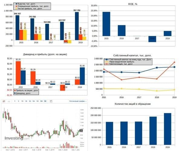 Рис. 2. Источники данных: EDGAR, investing.com
