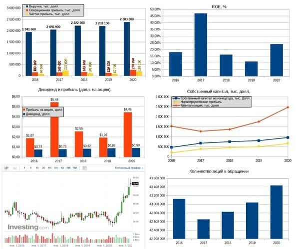 Рис. 4. Источники данных: EDGAR, investing.com