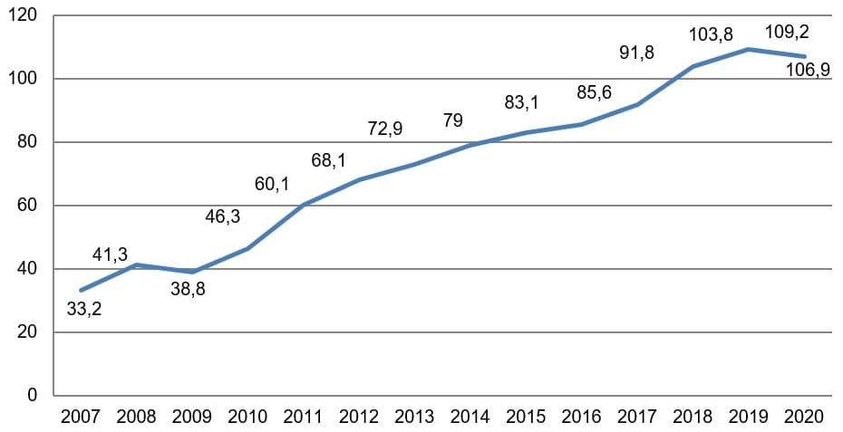Рис. 1. ВВП России (в текущих ценах), трлн руб. Источник: данные Росстата