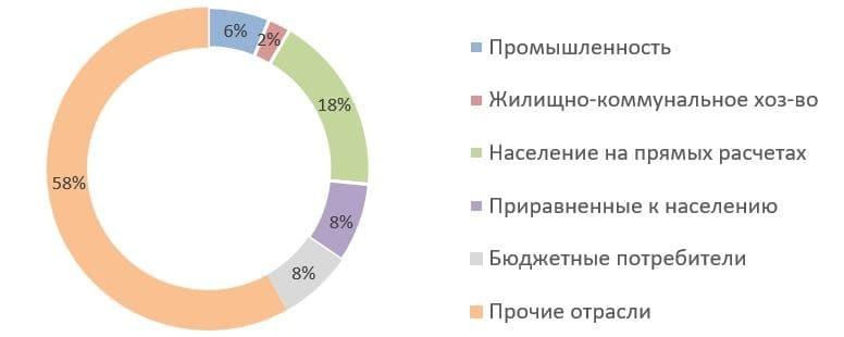 Рис. 6. Источник: Годовые отчёты ПАО «ТНС энерго Нижний Новгород»