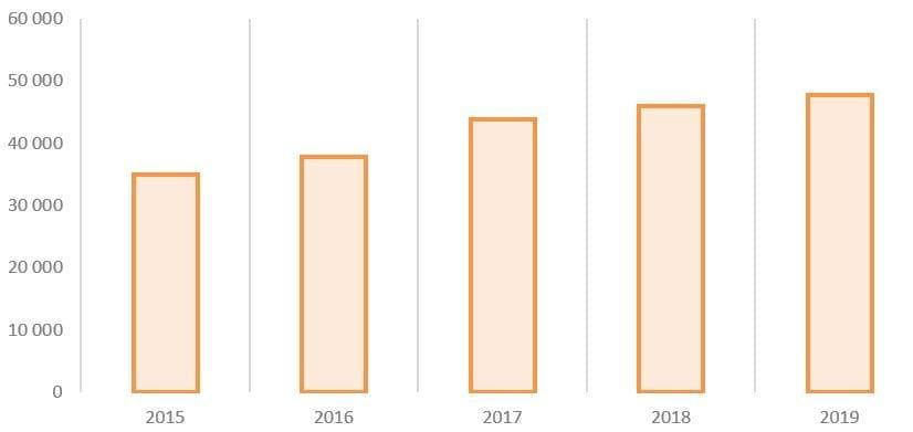 Рис. 7. Источник: Годовые отчёты ПАО «ТНС энерго Нижний Новгород»