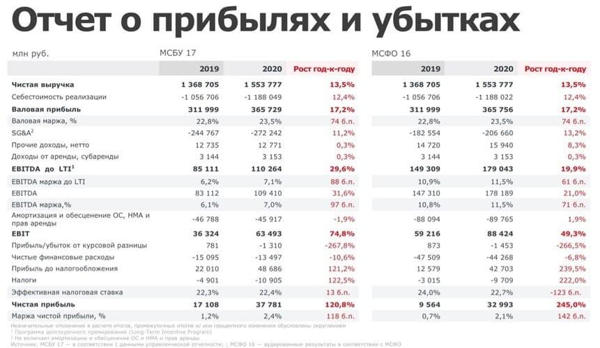 Рис. 3. Источник: презентация ПАО «Магнит» по итогам IV квартала и 12 месяцев 2020 г.
