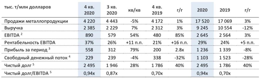 Рис. 1. Источник: финансовые результаты «НЛМК» за IV квартал и 12 месяцев 2020 г.