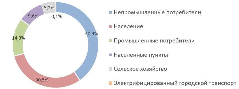 Рис. 4. Источник: Годовые отчёты ПАО «ТНС энерго Воронеж»