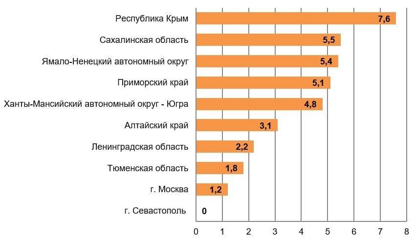 Рис.4. Источник: Расчёты РИА Рейтинг по данным Минфина РФ и Федерального казначейства