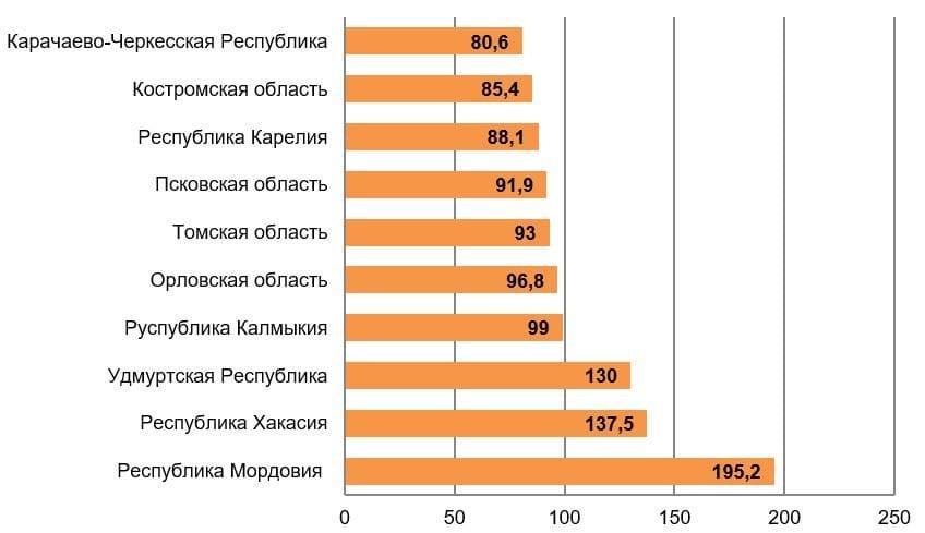 Рис. 3. Источник: Расчёты РИА Рейтинг по данным Минфина РФ и Федерального казначейства