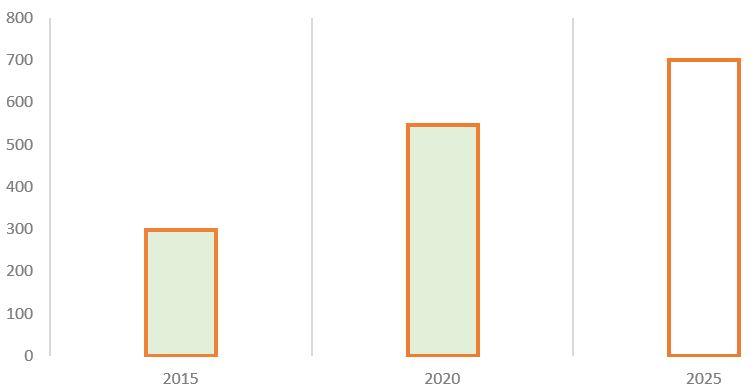 Рис. 3. Источник: финансовая отчётность МСФО, пресс-релиз Стратегии 2018–2022