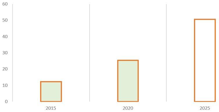 Рис. 5. Источник: финансовая отчётность МСФО, пресс-релиз Стратегии 2018–2022