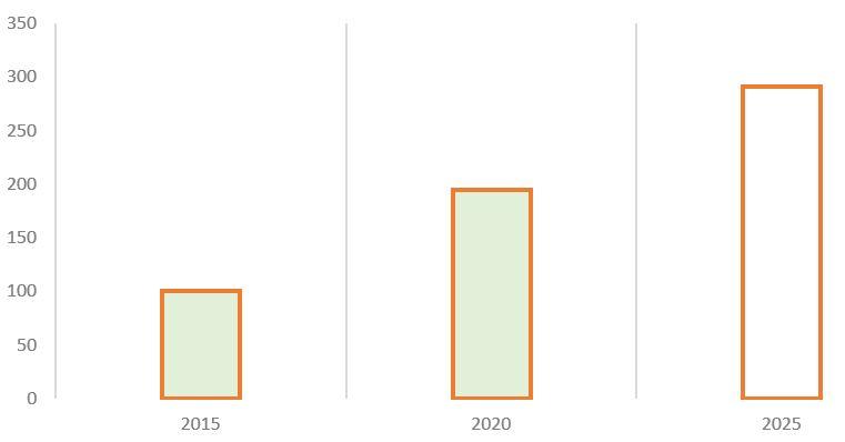 Рис. 4. Источник: финансовая отчётность МСФО, пресс-релиз Стратегии 2018–2022