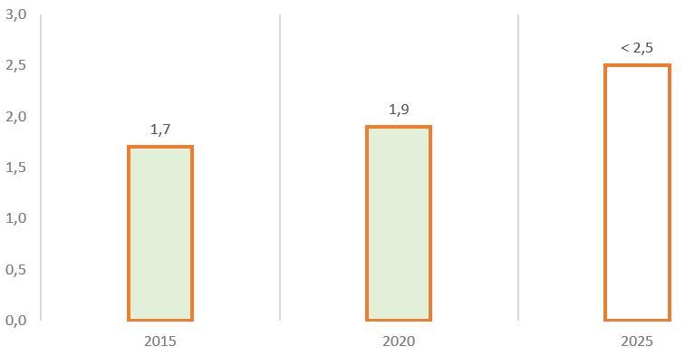 Рис. 6. Источник: финансовая отчётность МСФО, пресс-релиз Стратегии 2018–2022