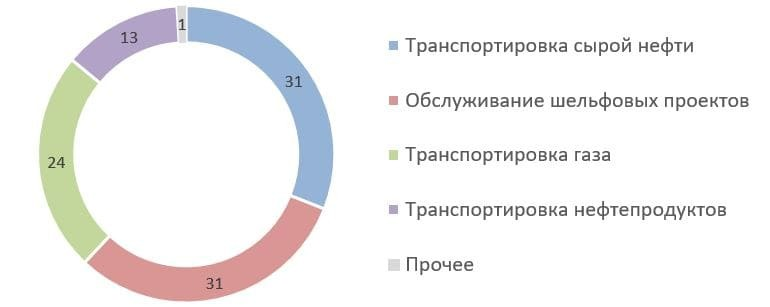 Рис. 6. Источник: презентация ПАО «Совкомфлот»