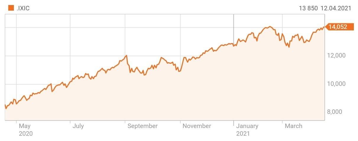 Рис. 8. Индекс NASDAQ Composite