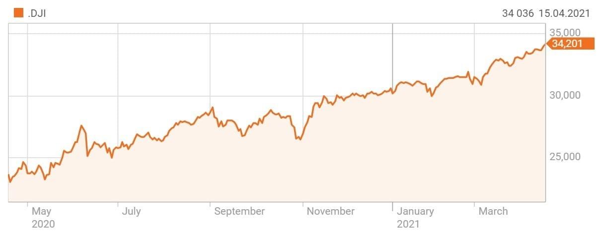 Рис. 6. Индекс Dow Jones