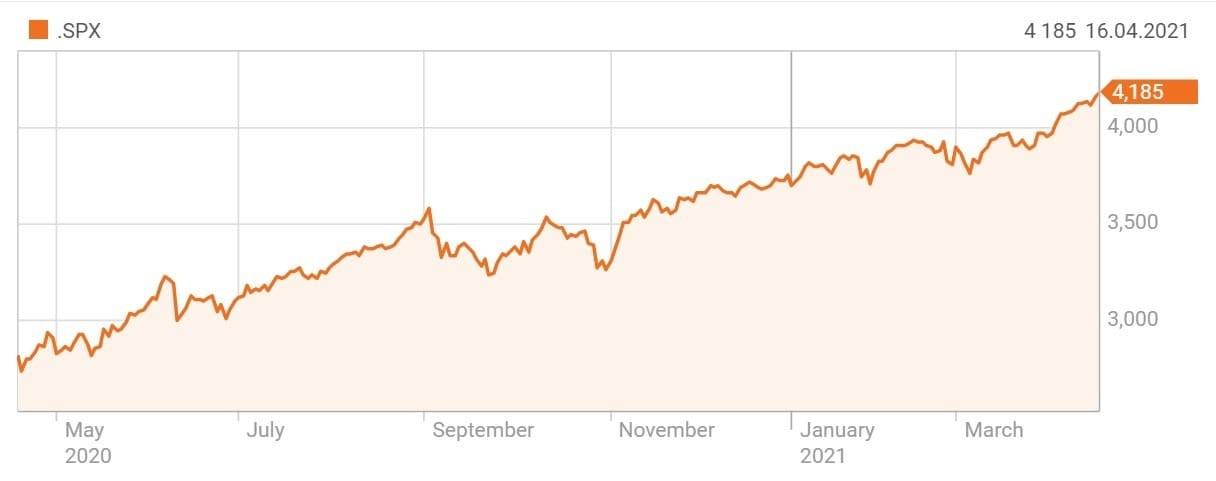 Рис. 7. Индекс S&P 500