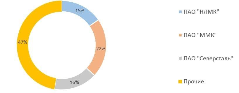 Рис. 1. Источник: операционные данные компаний, данные Росстата, расчёты автора
