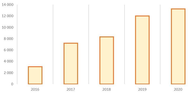 Рис. 15. Источник: финансовые данные ПАО «ОГК-2»