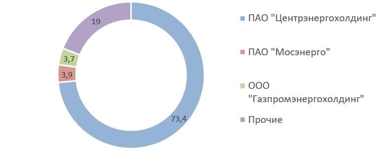 Рис. 7. Источник: список аффилированных лиц ПАО «ОГК-2» на 31.12.2020 г.